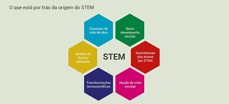 Gráfico STEM