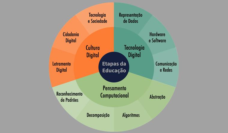 Como incluir tecnologia no currículo de olho em competências da BNCC