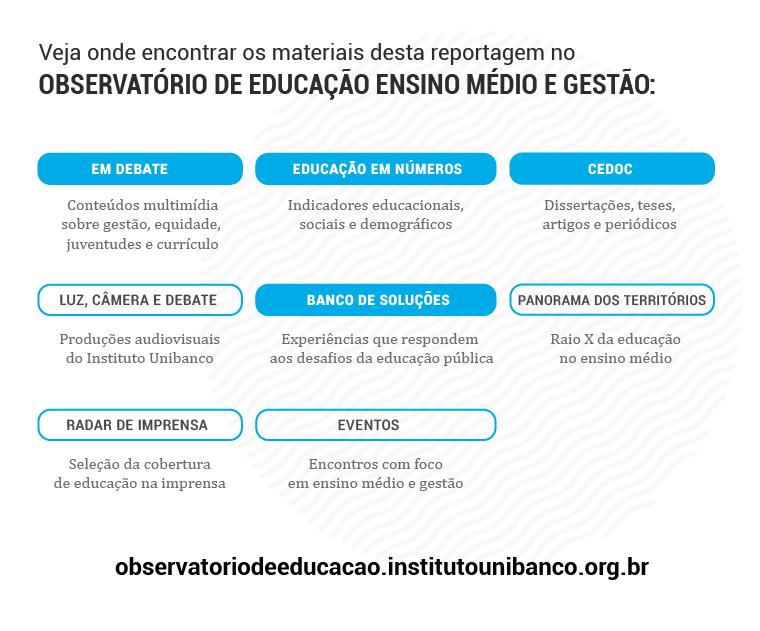 Acesse o Observatório da Educação para encontrar os dados