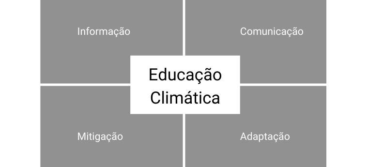 Educação climática ao centro de elementos como informação, comunicação, mitigação, adaptação