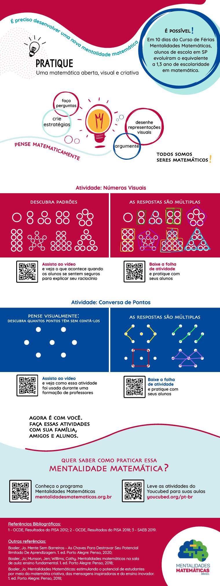 Infográfico Mentalidades Matemáticas - Todos podem aprender matemática